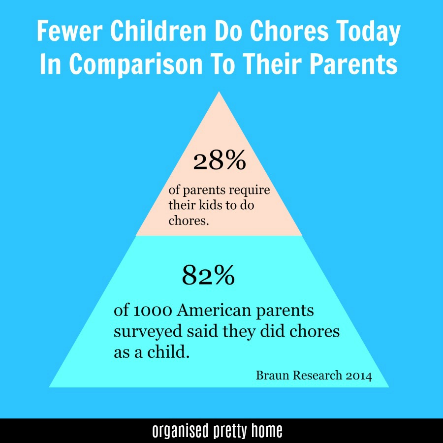 printable chore charts